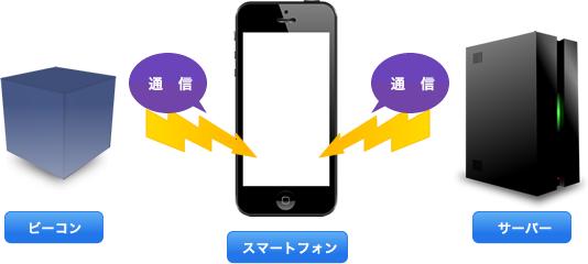 iPhone追加
